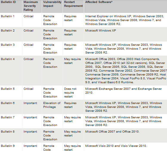 August 2012 Microsoft security updates