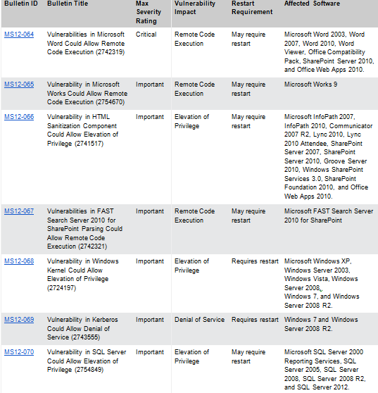 October 2012 Microsoft Security Updates